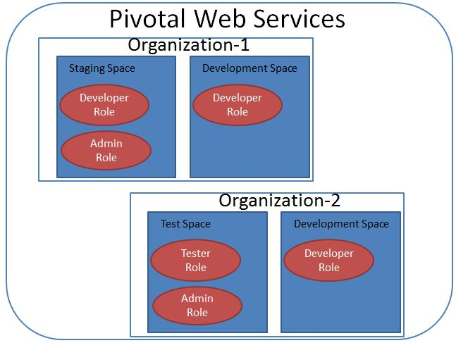 Pivotal Web Services Organization