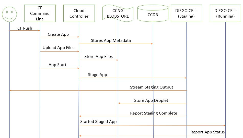 Pivotal Cloud Foundry Architecture Flow