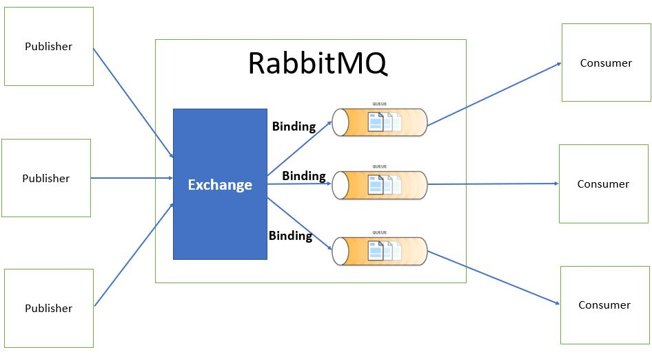 RabbitMQ Message Flow