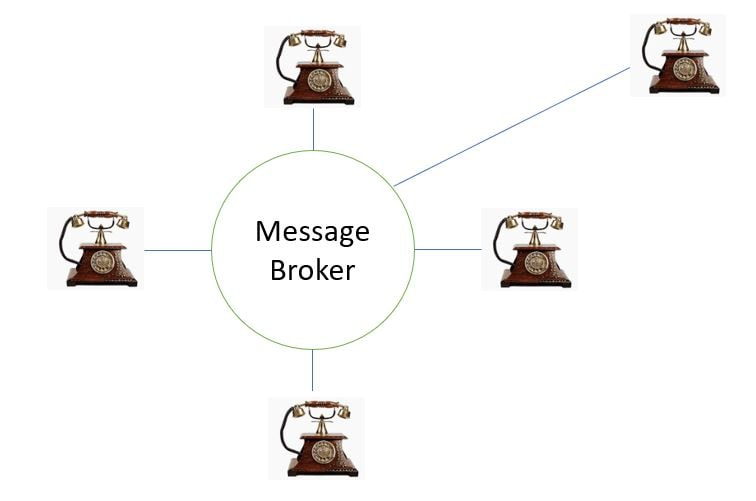 Message Broker Messaging System