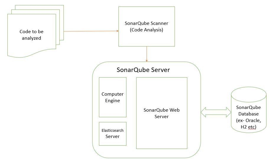 sonar testing tool