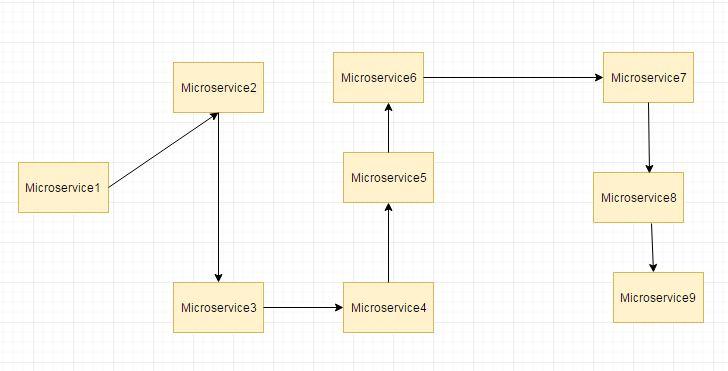 Spring Cloud Hystrix Hello World Example   JavaInUse
