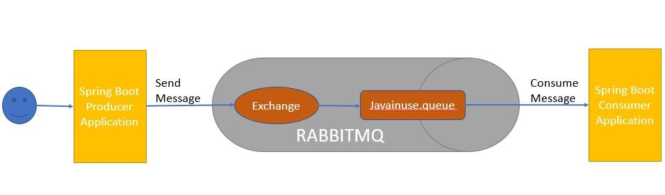 Spring Boot RabbitMQ Consume Message Tutorial