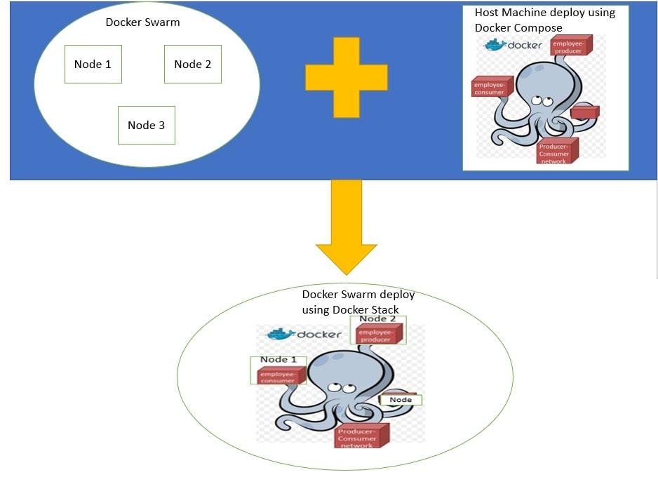 Docker Swarm Tutorial - Deploying Services Using Stack   JavaInUse